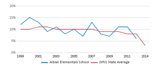 This chart display the percentage of students who is eligible for reduced lunch in Alban Elementary School and the percentage of public school students who is eligible for reduced lunch in West Virginia by year, with the latest 2013-14 school year data.