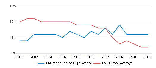 This chart display the percentage of students who is eligible for reduced lunch in Fairmont Senior High School and the percentage of public school students who is eligible for reduced lunch in West Virginia by year, with the latest 2017-18 school year data.