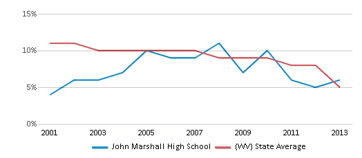 This chart display the percentage of students who is eligible for reduced lunch in John Marshall High School and the percentage of public school students who is eligible for reduced lunch in West Virginia by year, with the latest 2012-13 school year data.