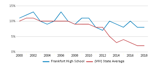 This chart display the percentage of students who is eligible for reduced lunch in Frankfort High School and the percentage of public school students who is eligible for reduced lunch in West Virginia by year, with the latest 2017-18 school year data.