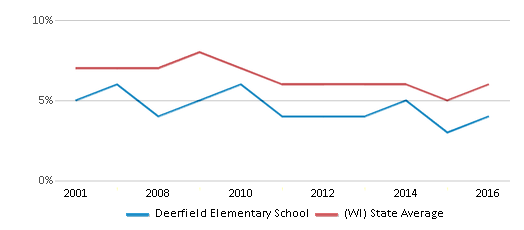 This chart display the percentage of students who is eligible for reduced lunch in Deerfield Elementary School and the percentage of public school students who is eligible for reduced lunch in Wisconsin by year, with the latest 2015-16 school year data.