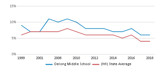 This chart display the percentage of students who is eligible for reduced lunch in Delong Middle School and the percentage of public school students who is eligible for reduced lunch in Wisconsin by year, with the latest 2017-18 school year data.