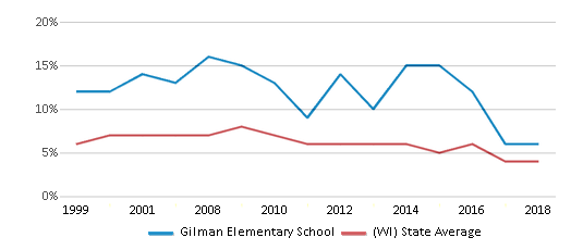 This chart display the percentage of students who is eligible for reduced lunch in Gilman Elementary School and the percentage of public school students who is eligible for reduced lunch in Wisconsin by year, with the latest 2017-18 school year data.