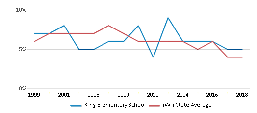 This chart display the percentage of students who is eligible for reduced lunch in King Elementary School and the percentage of public school students who is eligible for reduced lunch in Wisconsin by year, with the latest 2017-18 school year data.