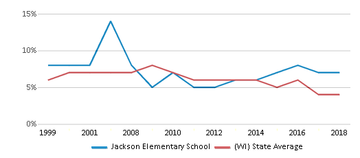 This chart display the percentage of students who is eligible for reduced lunch in Jackson Elementary School and the percentage of public school students who is eligible for reduced lunch in Wisconsin by year, with the latest 2017-18 school year data.