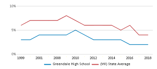This chart display the percentage of students who is eligible for reduced lunch in Greendale High School and the percentage of public school students who is eligible for reduced lunch in Wisconsin by year, with the latest 2017-18 school year data.