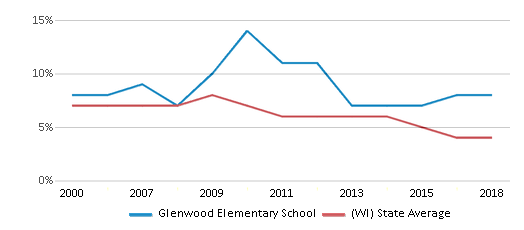 This chart display the percentage of students who is eligible for reduced lunch in Glenwood Elementary School and the percentage of public school students who is eligible for reduced lunch in Wisconsin by year, with the latest 2017-18 school year data.