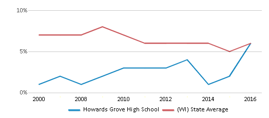 This chart display the percentage of students who is eligible for reduced lunch in Howards Grove High School and the percentage of public school students who is eligible for reduced lunch in Wisconsin by year, with the latest 2015-16 school year data.