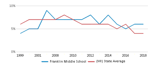 This chart display the percentage of students who is eligible for reduced lunch in Franklin Middle School and the percentage of public school students who is eligible for reduced lunch in Wisconsin by year, with the latest 2017-18 school year data.