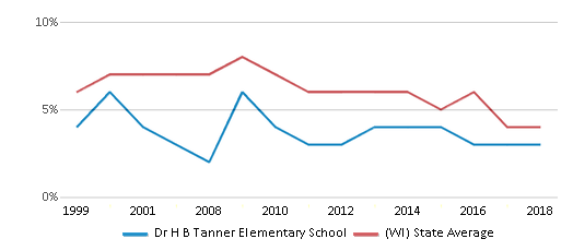 This chart display the percentage of students who is eligible for reduced lunch in Dr H B Tanner Elementary School and the percentage of public school students who is eligible for reduced lunch in Wisconsin by year, with the latest 2017-18 school year data.