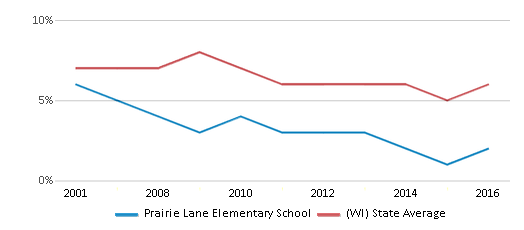 This chart display the percentage of students who is eligible for reduced lunch in Prairie Lane Elementary School and the percentage of public school students who is eligible for reduced lunch in Wisconsin by year, with the latest 2015-16 school year data.