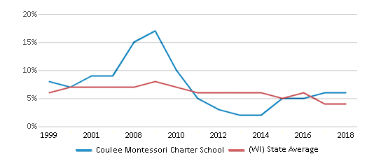 This chart display the percentage of students who is eligible for reduced lunch in Coulee Montessori Charter School and the percentage of public school students who is eligible for reduced lunch in Wisconsin by year, with the latest 2017-18 school year data.