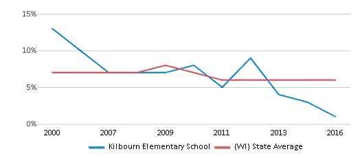 This chart display the percentage of students who is eligible for reduced lunch in Kilbourn Elementary School and the percentage of public school students who is eligible for reduced lunch in Wisconsin by year, with the latest 2015-16 school year data.