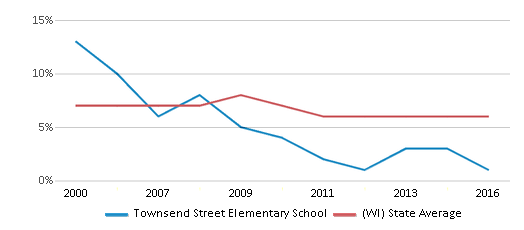 This chart display the percentage of students who is eligible for reduced lunch in Townsend Street Elementary School and the percentage of public school students who is eligible for reduced lunch in Wisconsin by year, with the latest 2015-16 school year data.