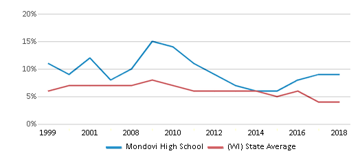 This chart display the percentage of students who is eligible for reduced lunch in Mondovi High School and the percentage of public school students who is eligible for reduced lunch in Wisconsin by year, with the latest 2017-18 school year data.