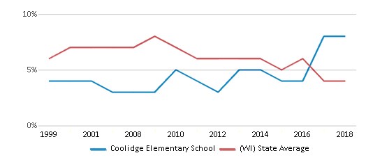 This chart display the percentage of students who is eligible for reduced lunch in Coolidge Elementary School and the percentage of public school students who is eligible for reduced lunch in Wisconsin by year, with the latest 2017-18 school year data.