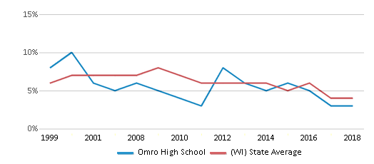 This chart display the percentage of students who is eligible for reduced lunch in Omro High School and the percentage of public school students who is eligible for reduced lunch in Wisconsin by year, with the latest 2017-18 school year data.