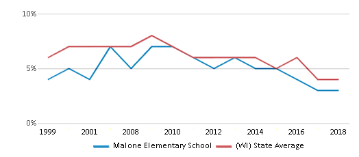 This chart display the percentage of students who is eligible for reduced lunch in Malone Elementary School and the percentage of public school students who is eligible for reduced lunch in Wisconsin by year, with the latest 2017-18 school year data.