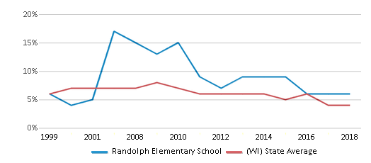 This chart display the percentage of students who is eligible for reduced lunch in Randolph Elementary School and the percentage of public school students who is eligible for reduced lunch in Wisconsin by year, with the latest 2017-18 school year data.