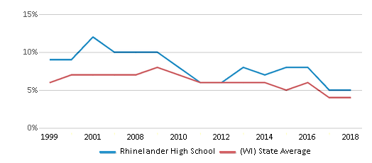 This chart display the percentage of students who is eligible for reduced lunch in Rhinelander High School and the percentage of public school students who is eligible for reduced lunch in Wisconsin by year, with the latest 2017-18 school year data.