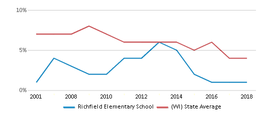 This chart display the percentage of students who is eligible for reduced lunch in Richfield Elementary School and the percentage of public school students who is eligible for reduced lunch in Wisconsin by year, with the latest 2017-18 school year data.