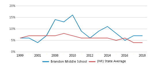 This chart display the percentage of students who is eligible for reduced lunch in Brandon Middle School and the percentage of public school students who is eligible for reduced lunch in Wisconsin by year, with the latest 2017-18 school year data.