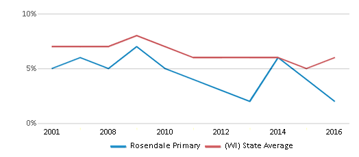 This chart display the percentage of students who is eligible for reduced lunch in Rosendale Primary and the percentage of public school students who is eligible for reduced lunch in Wisconsin by year, with the latest 2015-16 school year data.