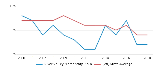 This chart display the percentage of students who is eligible for reduced lunch in River Valley Elementary Plain and the percentage of public school students who is eligible for reduced lunch in Wisconsin by year, with the latest 2017-18 school year data.