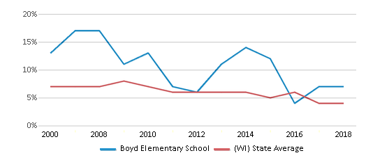 This chart display the percentage of students who is eligible for reduced lunch in Boyd Elementary School and the percentage of public school students who is eligible for reduced lunch in Wisconsin by year, with the latest 2017-18 school year data.