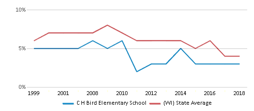 This chart display the percentage of students who is eligible for reduced lunch in C H Bird Elementary School and the percentage of public school students who is eligible for reduced lunch in Wisconsin by year, with the latest 2017-18 school year data.