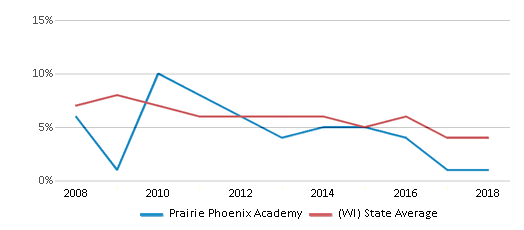 This chart display the percentage of students who is eligible for reduced lunch in Prairie Phoenix Academy and the percentage of public school students who is eligible for reduced lunch in Wisconsin by year, with the latest 2017-18 school year data.