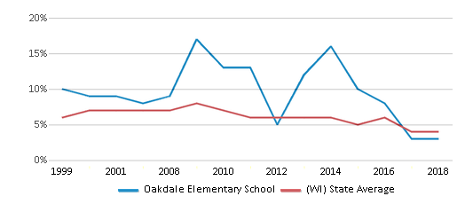 This chart display the percentage of students who is eligible for reduced lunch in Oakdale Elementary School and the percentage of public school students who is eligible for reduced lunch in Wisconsin by year, with the latest 2017-18 school year data.