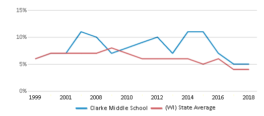 This chart display the percentage of students who is eligible for reduced lunch in Clarke Middle School and the percentage of public school students who is eligible for reduced lunch in Wisconsin by year, with the latest 2017-18 school year data.