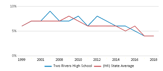This chart display the percentage of students who is eligible for reduced lunch in Two Rivers High School and the percentage of public school students who is eligible for reduced lunch in Wisconsin by year, with the latest 2017-18 school year data.