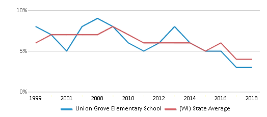 This chart display the percentage of students who is eligible for reduced lunch in Union Grove Elementary School and the percentage of public school students who is eligible for reduced lunch in Wisconsin by year, with the latest 2017-18 school year data.