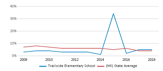 This chart display the percentage of students who is eligible for reduced lunch in Trailside Elementary School and the percentage of public school students who is eligible for reduced lunch in Wisconsin by year, with the latest 2017-18 school year data.