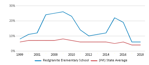 This chart display the percentage of students who is eligible for reduced lunch in Redgranite Elementary School and the percentage of public school students who is eligible for reduced lunch in Wisconsin by year, with the latest 2017-18 school year data.