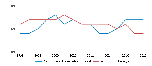 This chart display the percentage of students who is eligible for reduced lunch in Green Tree Elementary School and the percentage of public school students who is eligible for reduced lunch in Wisconsin by year, with the latest 2017-18 school year data.