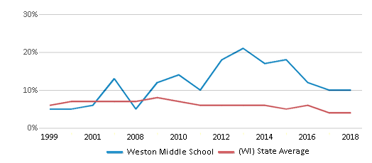 This chart display the percentage of students who is eligible for reduced lunch in Weston Middle School and the percentage of public school students who is eligible for reduced lunch in Wisconsin by year, with the latest 2017-18 school year data.