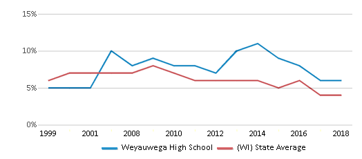 This chart display the percentage of students who is eligible for reduced lunch in Weyauwega High School and the percentage of public school students who is eligible for reduced lunch in Wisconsin by year, with the latest 2017-18 school year data.