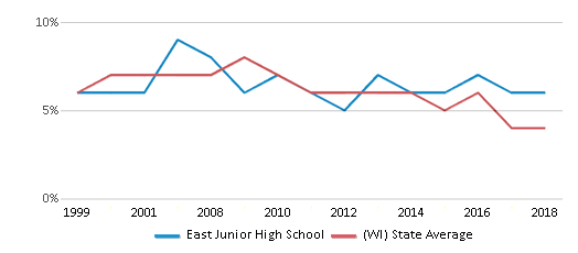 This chart display the percentage of students who is eligible for reduced lunch in East Junior High School and the percentage of public school students who is eligible for reduced lunch in Wisconsin by year, with the latest 2017-18 school year data.