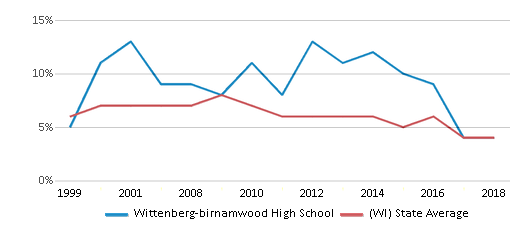 This chart display the percentage of students who is eligible for reduced lunch in Wittenberg-birnamwood High School and the percentage of public school students who is eligible for reduced lunch in Wisconsin by year, with the latest 2017-18 school year data.
