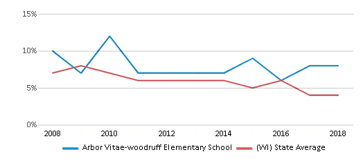 This chart display the percentage of students who is eligible for reduced lunch in Arbor Vitae-woodruff Elementary School and the percentage of public school students who is eligible for reduced lunch in Wisconsin by year, with the latest 2017-18 school year data.