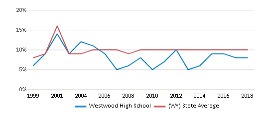 This chart display the percentage of students who is eligible for reduced lunch in Westwood High School and the percentage of public school students who is eligible for reduced lunch in Wyoming by year, with the latest 2017-18 school year data.