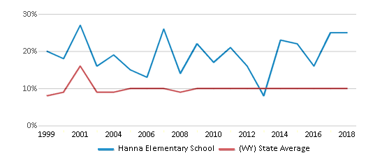 This chart display the percentage of students who is eligible for reduced lunch in Hanna Elementary School and the percentage of public school students who is eligible for reduced lunch in Wyoming by year, with the latest 2017-18 school year data.