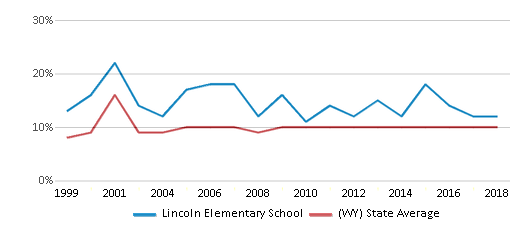 This chart display the percentage of students who is eligible for reduced lunch in Lincoln Elementary School and the percentage of public school students who is eligible for reduced lunch in Wyoming by year, with the latest 2017-18 school year data.