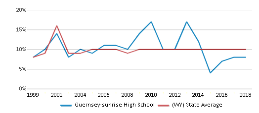 This chart display the percentage of students who is eligible for reduced lunch in Guernsey-sunrise High School and the percentage of public school students who is eligible for reduced lunch in Wyoming by year, with the latest 2017-18 school year data.