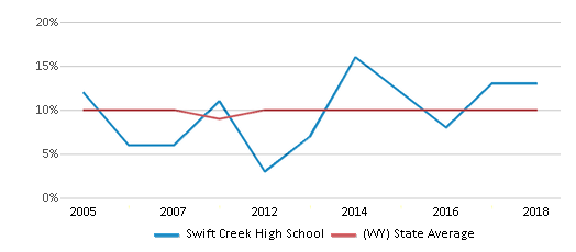 This chart display the percentage of students who is eligible for reduced lunch in Swift Creek High School and the percentage of public school students who is eligible for reduced lunch in Wyoming by year, with the latest 2017-18 school year data.