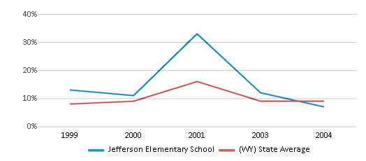 This chart display the percentage of students who is eligible for reduced lunch in Jefferson Elementary School and the percentage of public school students who is eligible for reduced lunch in Wyoming by year, with the latest 2003-04 school year data.