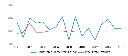 This chart display the percentage of students who is eligible for reduced lunch in Chugwater Elementary School and the percentage of public school students who is eligible for reduced lunch in Wyoming by year, with the latest 2017-18 school year data.